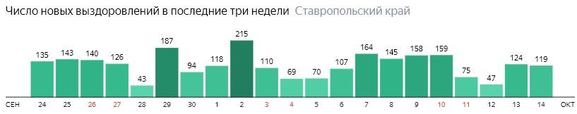 Число новых выздоровлений от коронавируса по дням в Ставропольском крае на 14 октября 2020 года