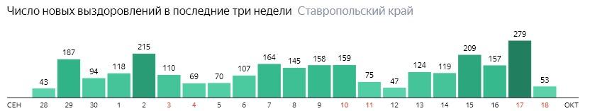 Число новых выздоровлений от коронавируса по дням в Ставропольском крае на 18 октября 2020 года