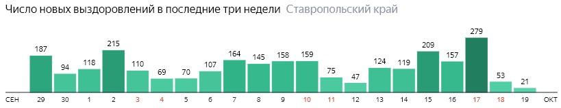 Число новых выздоровлений от коронавируса по дням в Ставропольском крае на 19 октября 2020 года