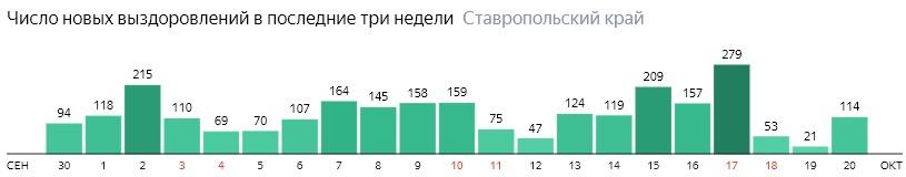 Число новых выздоровлений от коронавируса по дням в Ставропольском крае на 20  октября 2020 года