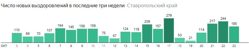 Число новых выздоровлений от коронавируса по дням в Ставропольском крае на 23 октября 2020 года