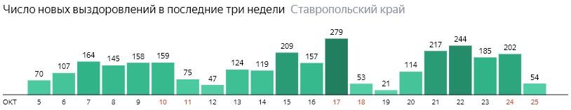Число новых выздоровлений от коронавируса по дням в Ставропольском крае на 25 октября 2020 года