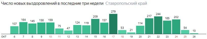 Число новых выздоровлений от коронавируса по дням в Ставропольском крае на 26 октября 2020 года