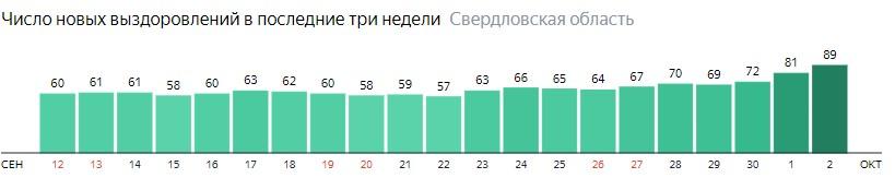 Число новых выздоровлений от коронавируса по дням в Свердловской области на 2 октября 2020 года