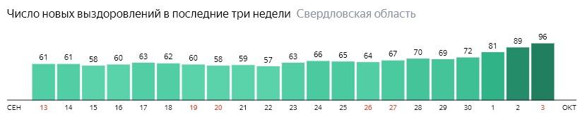 Число новых выздоровлений от коронавируса по дням в Свердловской области на 3 октября 2020 года
