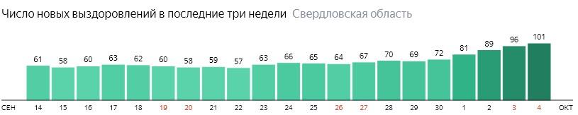 Число новых выздоровлений от коронавируса по дням в Свердловской области на 4 октября 2020 года