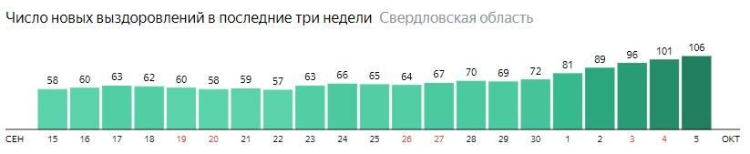 Число новых выздоровлений от коронавируса по дням в Свердловской области на 5 октября 2020 года