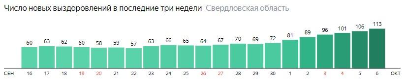 Число новых выздоровлений от коронавируса по дням в Свердловской области на 6 октября 2020 года