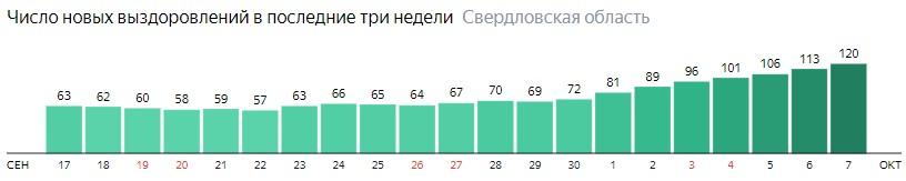 Число новых выздоровлений от коронавируса по дням в Свердловской области на 7 октября 2020 года