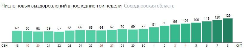 Число новых выздоровлений от коронавируса по дням в Свердловской области на 8 октября 2020 года