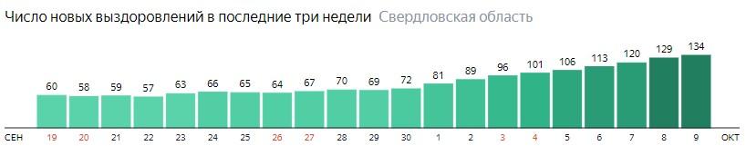 Число новых выздоровлений от коронавируса по дням в Свердловской области на 9 октября 2020 года