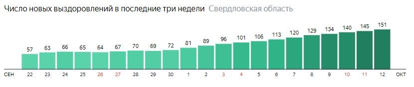 Число новых выздоровлений от коронавируса по дням в Свердловской области на 12 октября 2020 года