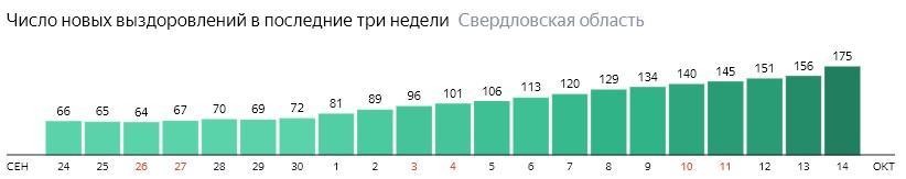 Число новых выздоровлений от коронавируса по дням в Свердловской области на 14 октября 2020 года