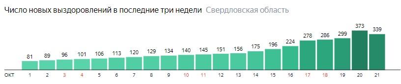 Число новых выздоровлений от коронавируса по дням в Свердловской области на 21 октября 2020 года