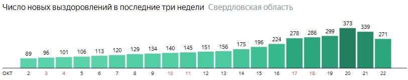 Число новых выздоровлений от коронавируса по дням в Свердловской области на 22 октября 2020 года