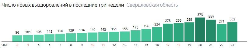 Число новых выздоровлений от коронавируса по дням в Свердловской области на 24 октября 2020 года