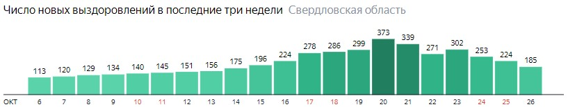 Число новых выздоровлений от коронавируса по дням в Свердловской области на 26 октября 2020 года