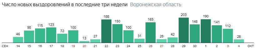 Число новых выздоровлений от коронавируса по дням в Воронежской области на 4 октября 2020 года