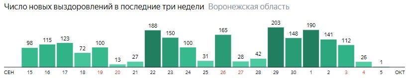 Число новых выздоровлений от коронавируса по дням в Воронежской области на 5 октября 2020 года