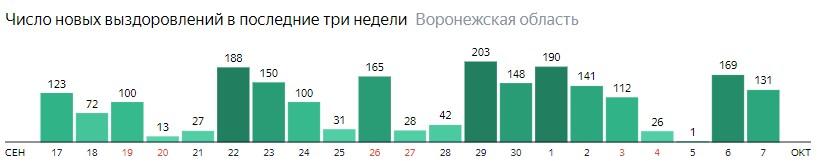 Число новых выздоровлений от коронавируса по дням в Воронежской области на 7 октября 2020 года