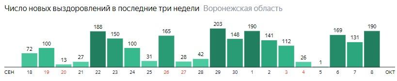 Число новых выздоровлений от коронавируса по дням в Воронежской области на 8 октября 2020 года