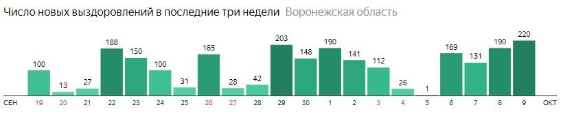 Число новых выздоровлений от коронавируса по дням в Воронежской области на 9 октября 2020 года