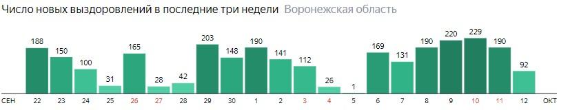 Число новых выздоровлений от коронавируса по дням в Воронежской области на 12 октября 2020 года