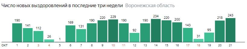 Число новых выздоровлений от коронавируса по дням в Воронежской области на 21 октября 2020 года