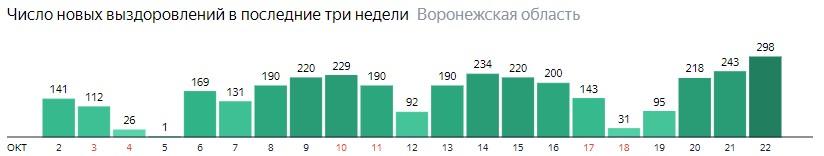 Число новых выздоровлений от коронавируса по дням в Воронежской области на 22 октября 2020 года