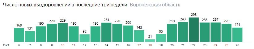 Число новых выздоровлений от коронавируса по дням в Воронежской области на 26 октября 2020 года