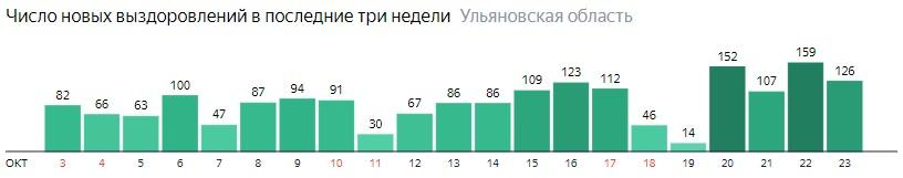 Число новых выздоровлений от коронавируса по дням в Ульяновской области на 23 октября 2020 года