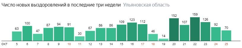 Число новых выздоровлений от коронавируса по дням в Ульяновской области на 25 октября 2020 года
