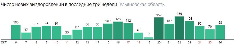 Число новых выздоровлений от коронавируса по дням в Ульяновской области на 26 октября 2020 года