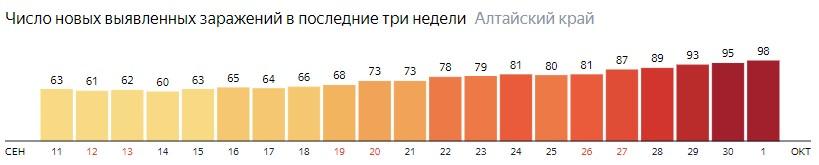 Число новых зараженных КОВИД-19 по дням в Алтайском крае на 1 октября 2020 года