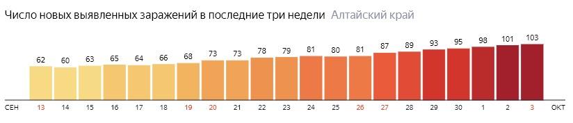 Число новых зараженных КОВИД-19 по дням в Алтайском крае на 3 октября 2020 года