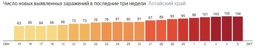 Число новых зараженных КОВИД-19 по дням в Алтайском крае на 5 октября 2020 года