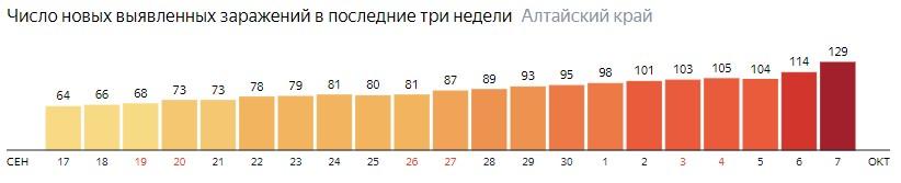 Число новых зараженных КОВИД-19 по дням в Алтайском крае на 7 октября 2020 года