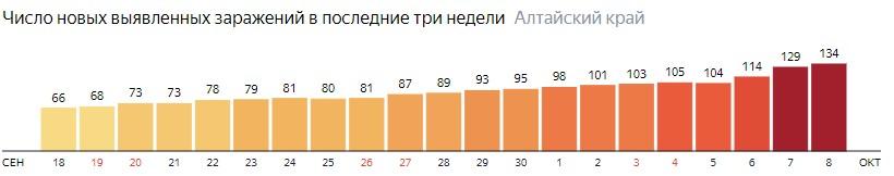 Число новых зараженных КОВИД-19 по дням в Алтайском крае на 8 октября 2020 года