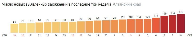 Число новых зараженных КОВИД-19 по дням в Алтайском крае на 9 октября 2020 года