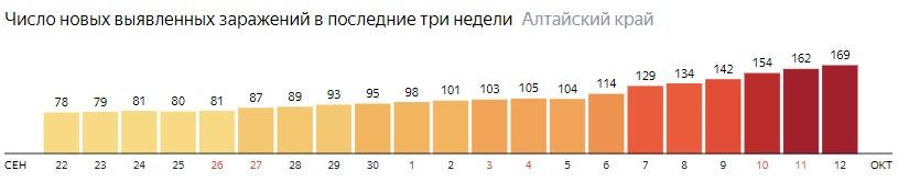 Число новых зараженных КОВИД-19 по дням в Алтайском крае на 12 октября 2020 года