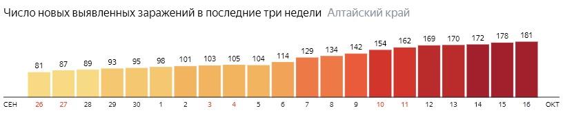 Число новых зараженных КОВИД-19 по дням в Алтайском крае на 16 октября 2020 года
