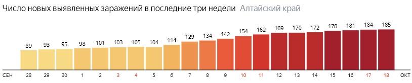 Число новых зараженных КОВИД-19 по дням в Алтайском крае на 18 октября 2020 года