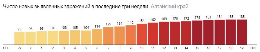 Число новых зараженных КОВИД-19 по дням в Алтайском крае на 19 октября 2020 года