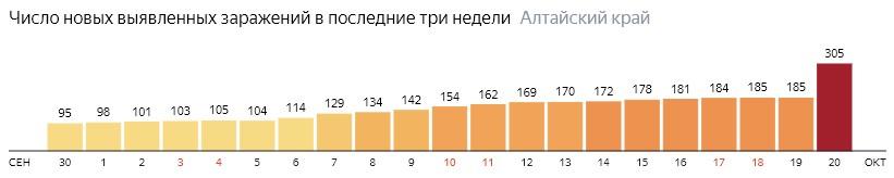 Число новых зараженных КОВИД-19 по дням в Алтайском крае на 20 октября 2020 года