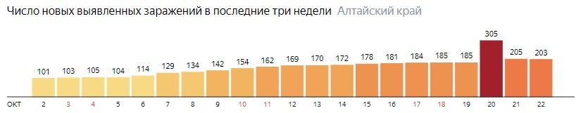 Число новых зараженных КОВИД-19 по дням в Алтайском крае на 22 октября 2020 года