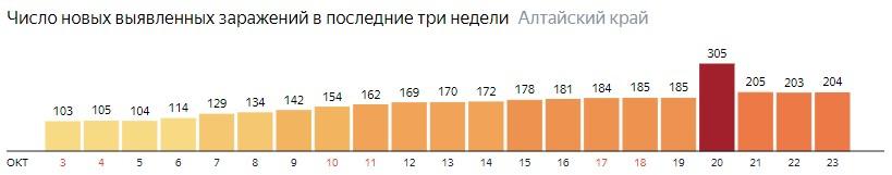 Число новых зараженных КОВИД-19 по дням в Алтайском крае на 23 октября 2020 года