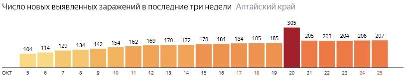 Число новых зараженных КОВИД-19 по дням в Алтайском крае на 25 октября 2020 года