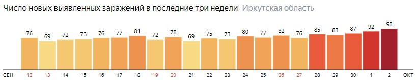 Число новых зараженных КОВИД-19 по дням в Иркутской области на 2 октября 2020 года