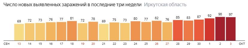 Число новых зараженных КОВИД-19 по дням в Иркутской области на 3 октября 2020 года