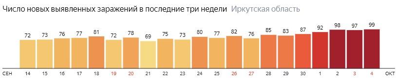 Число новых зараженных КОВИД-19 по дням в Иркутской области на 4 октября 2020 года